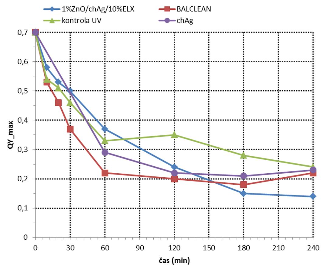 Fotokatalýza