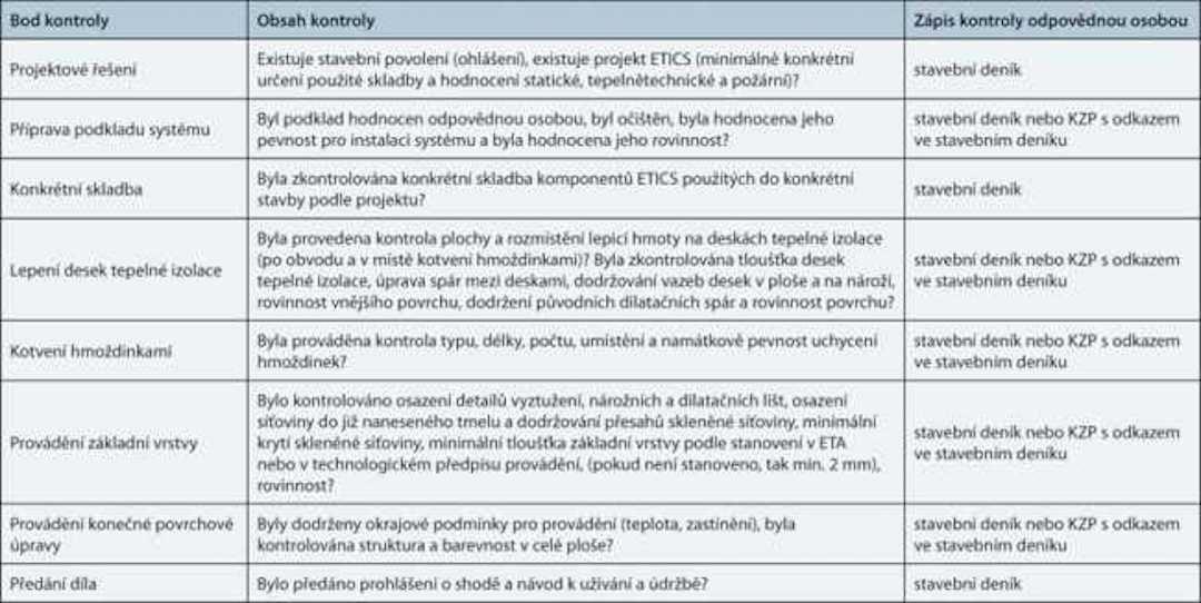 Kodex ETICS