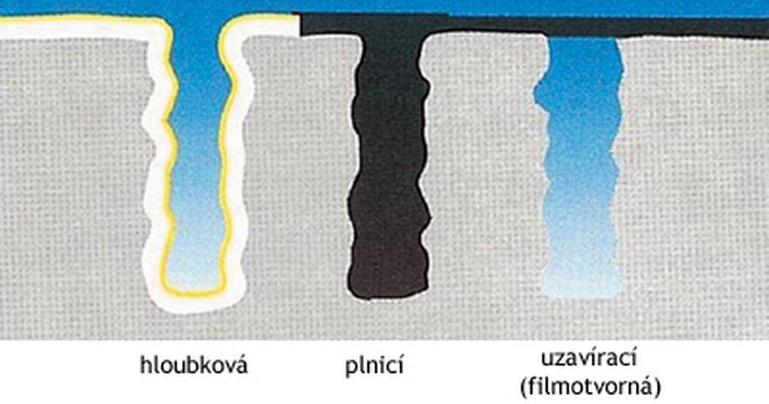 Pigmentované penetrace